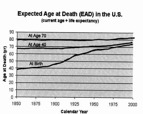 Life Expectancy 1850 - 2000